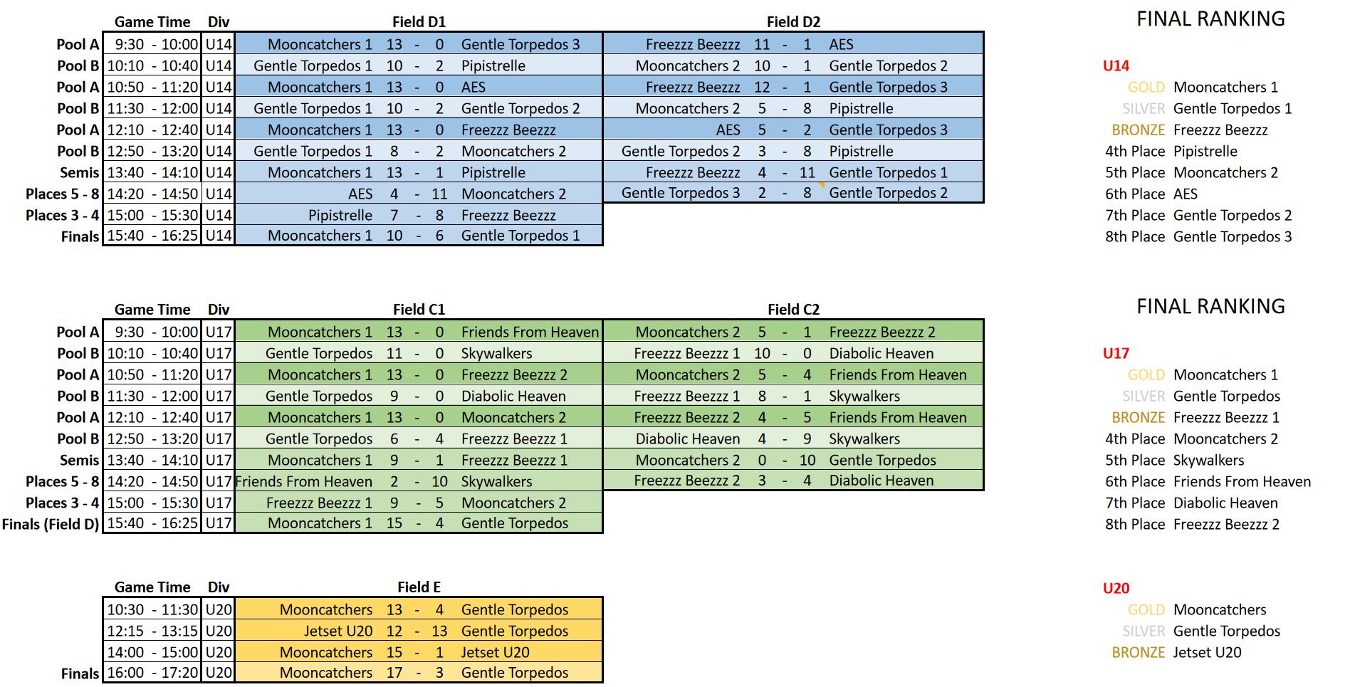 BUYOC Final Results