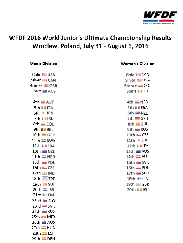 Final Results WJUC 2016 Wroclaw